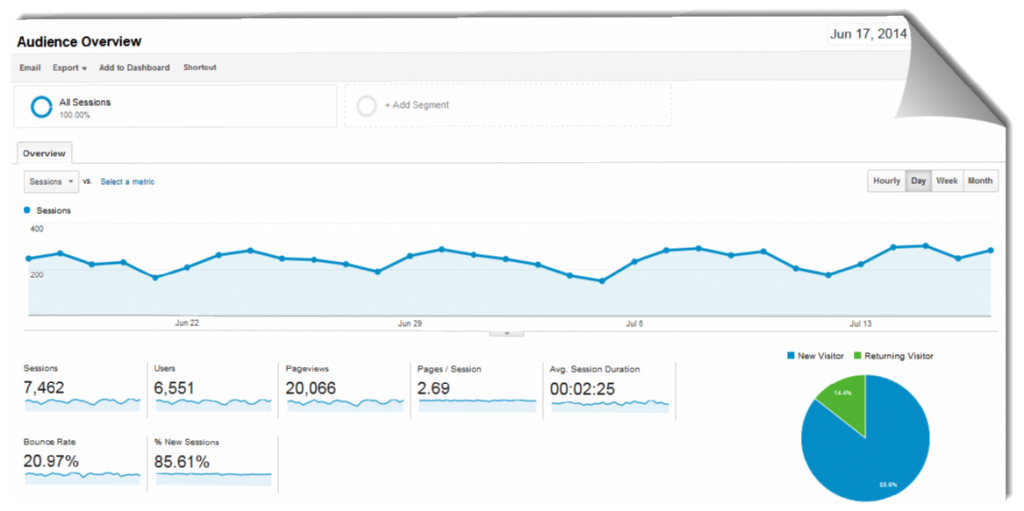Hotel website analytics goal sessions graph from Google Analytics